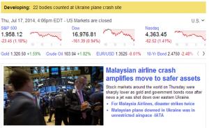 Dow falls below 17,000